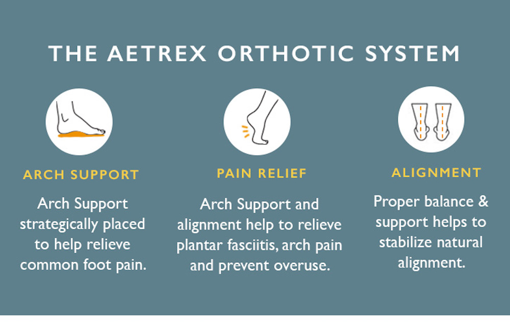 Shop for Aetrex Orthotics at Family Footwear Center