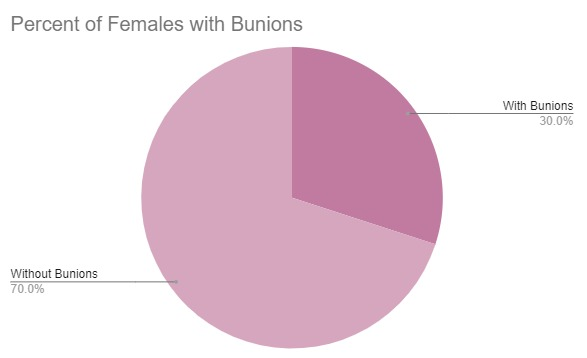 Pie Chart showing that 30% of women will suffer from bunions.